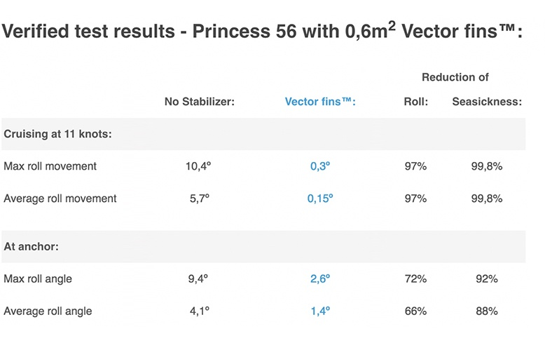 Test results from Princess 56 with 0,6m2 Vector Fins